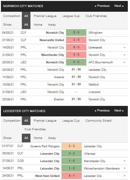 Phong độ Norwich vs Leicester