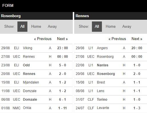 Phong độ Rosenborg vs Rennes