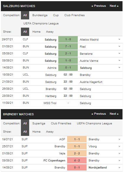 Phong độ Salzburg vs Brondby