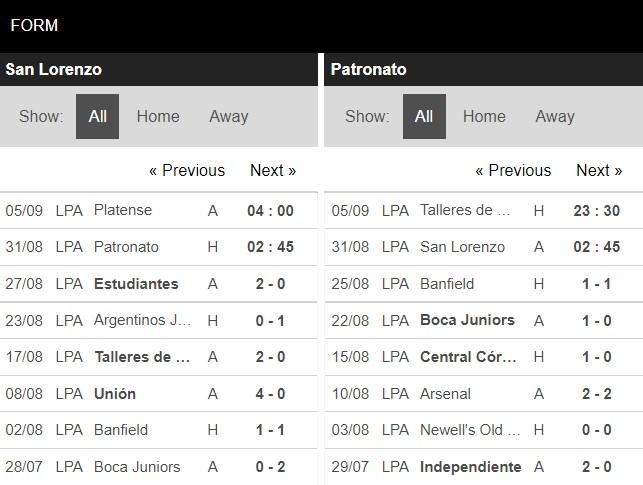 Phong độ San Lorenzo vs Patronato
