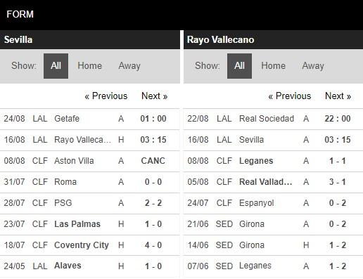 Phong độ Sevilla vs Vallecano