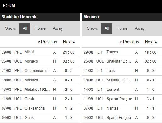 Phong độ Shakhtar Donetsk vs Monaco