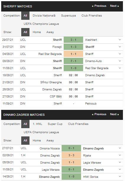 Phong độ Sheriff vs Dinamo Zagreb
