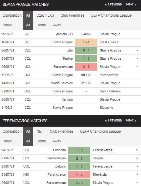Phong độ Slavia Prague vs Ferencvaros