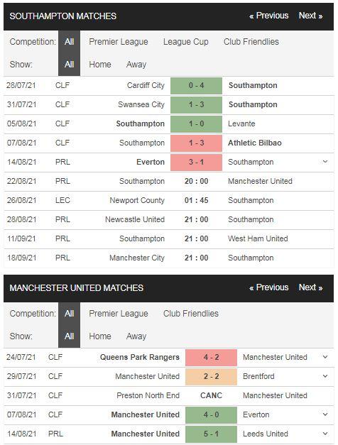 Phong độ Southampton vs Man United