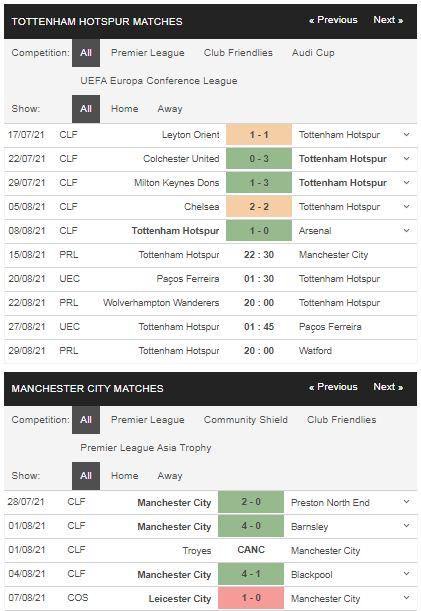 Phong độ Tottenham vs Man City