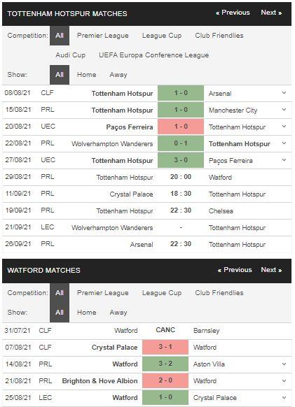 Phong độ Tottenham vs Watford