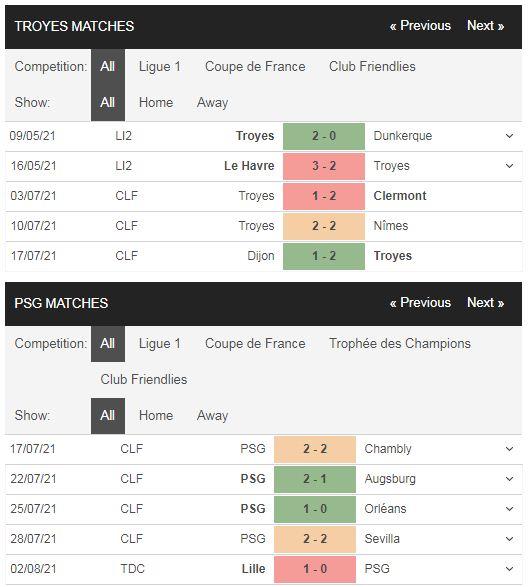 Phong độ Troyes vs PSG