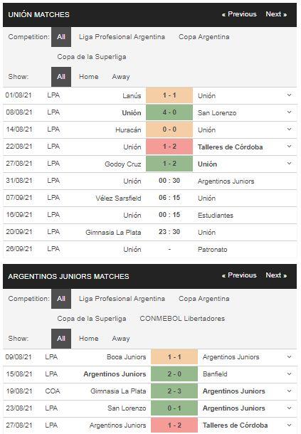 Phong độ Union vs Argentinos Juniors