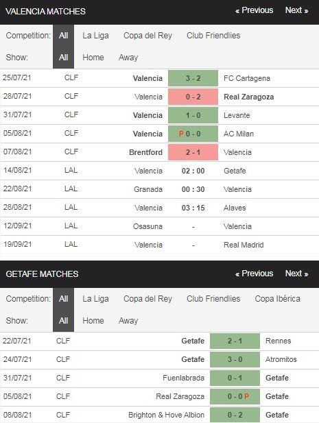 Phong độ Valencia vs Getafe