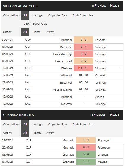 Phong độ Villarreal vs Granada