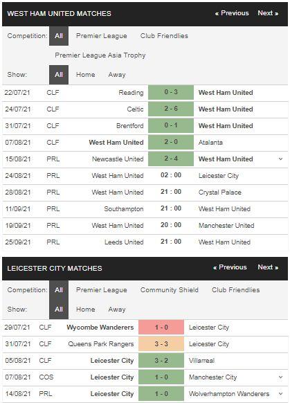 Phong độ West Ham vs Leicester