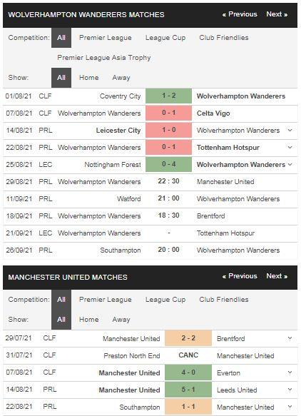 Phong độ Wolves vs Man United