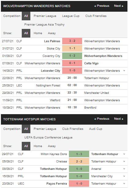 Phong độ Wolves vs Tottenham