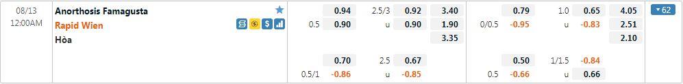 Tỷ lệ kèo Anorthosis vs Rapid Vienna