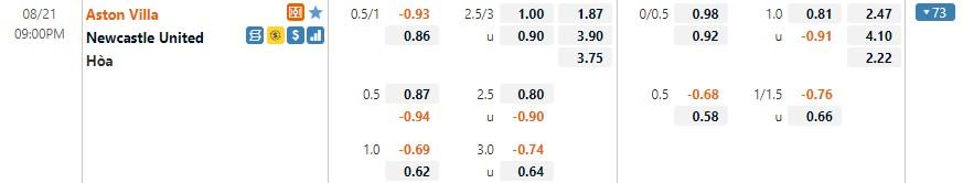Tỷ lệ kèo Aston Villa vs Newcastle