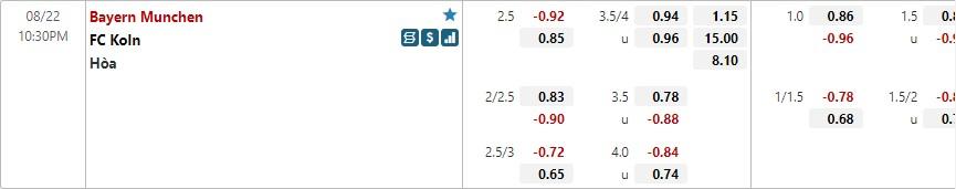 Tỷ lệ kèo Bayern Munich vs Cologne