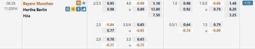 Tỷ lệ kèo Bayern Munich vs Hertha Berlin