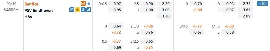 Tỷ lệ kèo Benfica vs PSV
