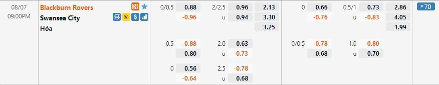 Tỷ lệ kèo Blackburn vs Swansea