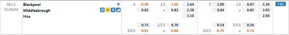 Tỷ lệ kèo Blackpool vs Middlesbrough
