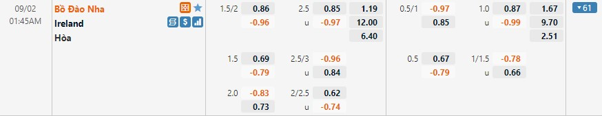 Tỷ lệ kèo Bồ Đào Nha vs Ireland