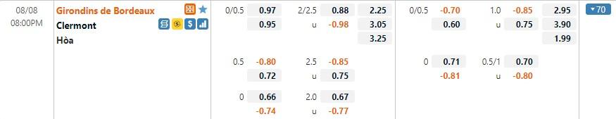 Tỷ lệ kèo Bordeaux vs Clermont
