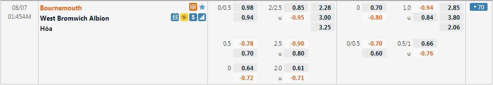 Tỷ lệ kèo Bournemouth vs West Brom