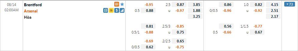 Tỷ lệ kèo Brentford vs Arsenal