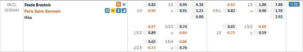 Tỷ lệ kèo Brest vs PSG