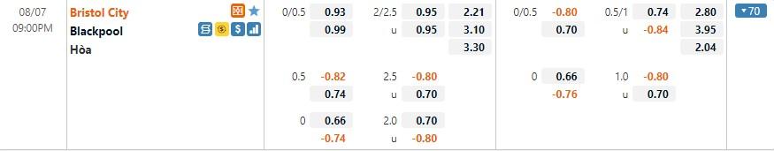Tỷ lệ kèo Bristol vs Blackpool