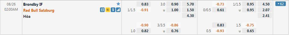 Tỷ lệ kèo Brondby vs Salzburg