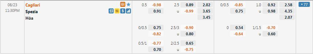 Tỷ lệ kèo Cagliari vs Spezia