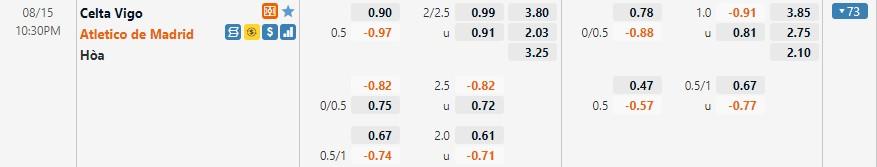 Tỷ lệ kèo Celta Vigo vs Atletico