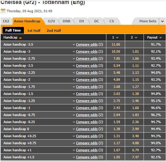 Tỷ lệ kèo Chelsea vs Tottenham Hotspur