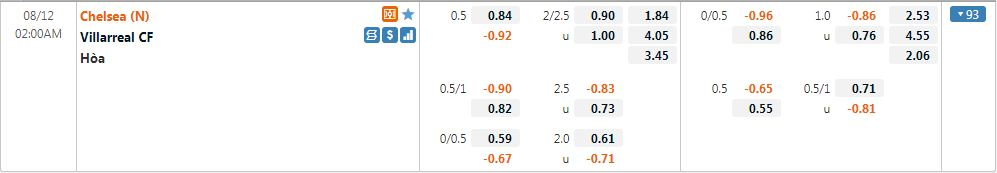 Tỷ lệ kèo Chelsea vs Villarreal