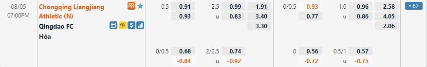 Tỷ lệ kèo Chongqing Liangjiang vs Qingdao FC