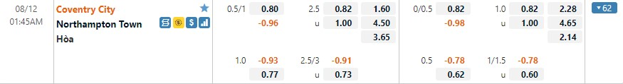 Tỷ lệ kèo Coventry vs Northampton