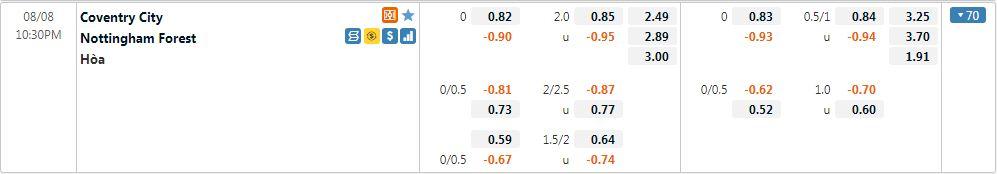 Tỷ lệ kèo Coventry vs Nottingham