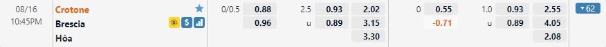 Tỷ lệ kèo Crotone vs Brescia