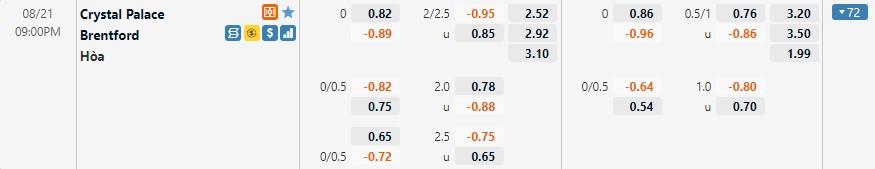 Tỷ lệ kèo Crystal Palace vs Brentford