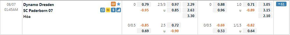 Tỷ lệ kèo Dresden vs Paderborn