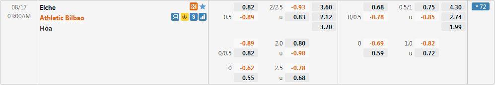 Tỷ lệ kèo Elche vs Athletic Bilbao