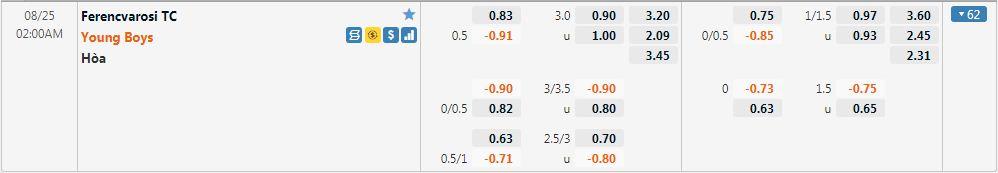 Tỷ lệ kèo Ferencvaros vs Young Boys