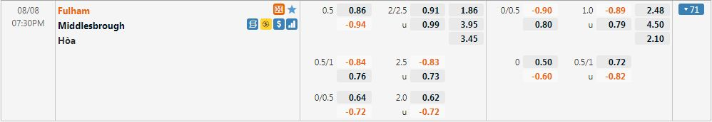 Tỷ lệ kèo Fulham vs Middlesbrough