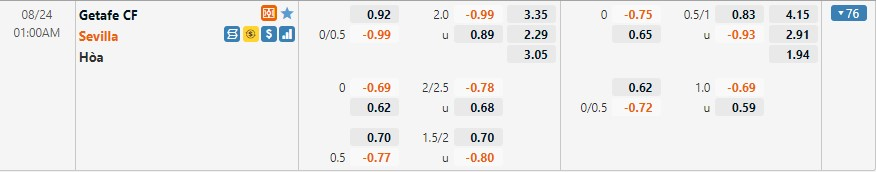 Tỷ lệ kèo Getafe vs Sevilla