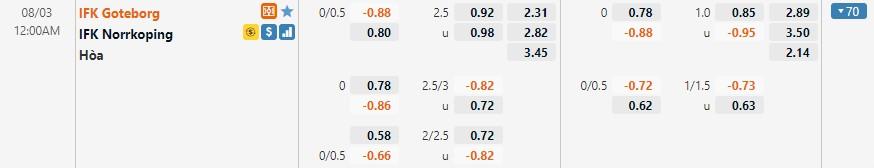 Tỷ lệ kèo Goteborg vs Norrkoping