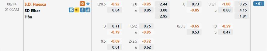 Tỷ lệ kèo Huesca vs Eibar