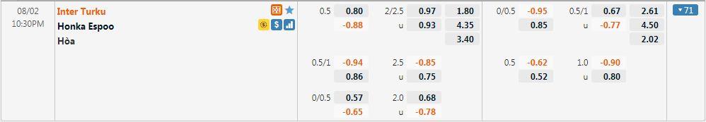 Tỷ lệ kèo Inter Turku vs Honka