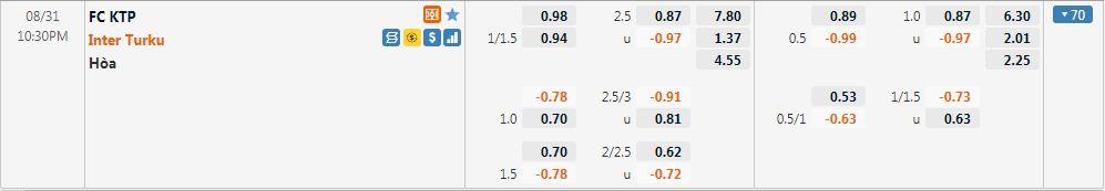 Tỷ lệ kèo KTP vs Inter Turku